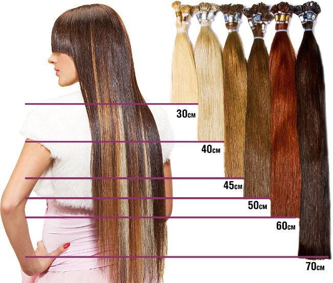 Длина нарощенных волос